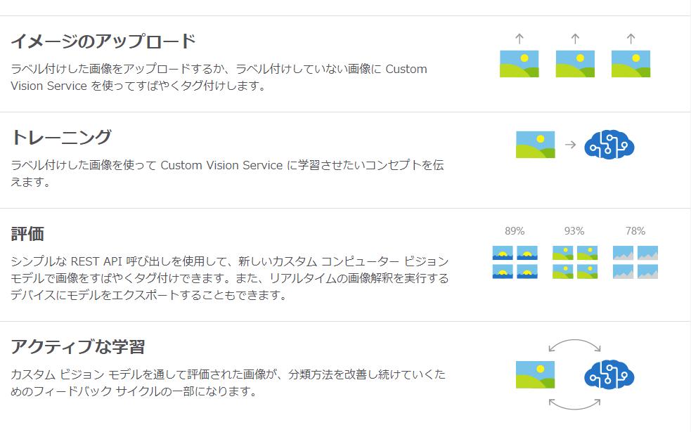custom-vision-image