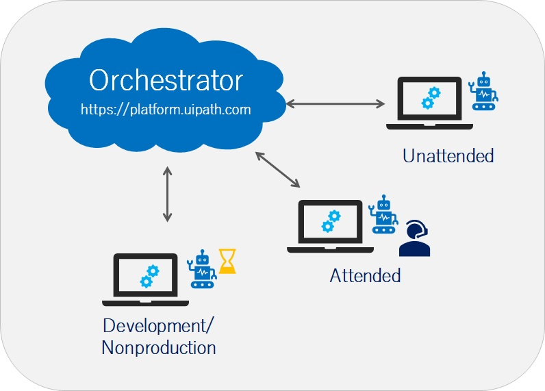 orchestrator_robots